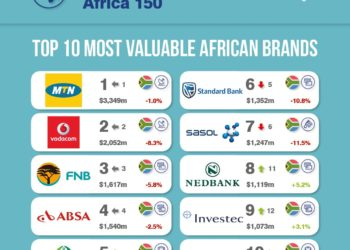 Top 150 brands, Brand Finance, www.ghanatalksbusiness.com